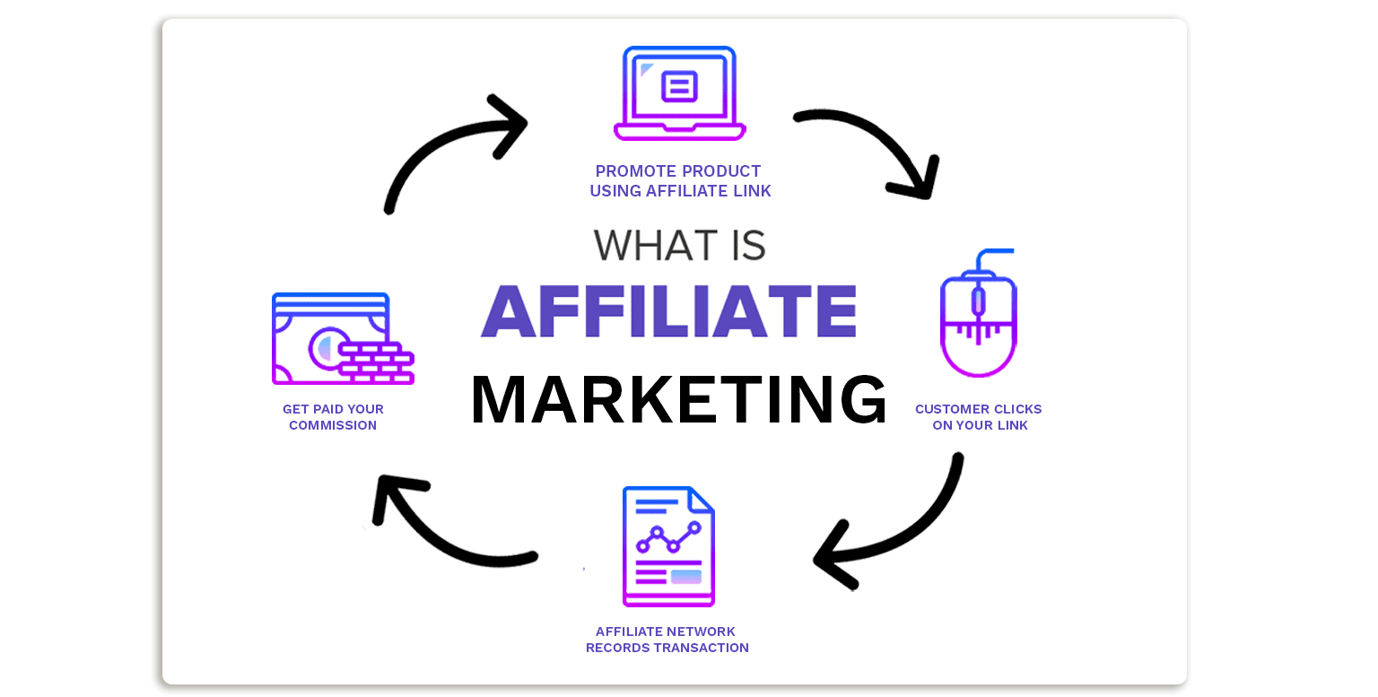 Affilate Marketing Image
