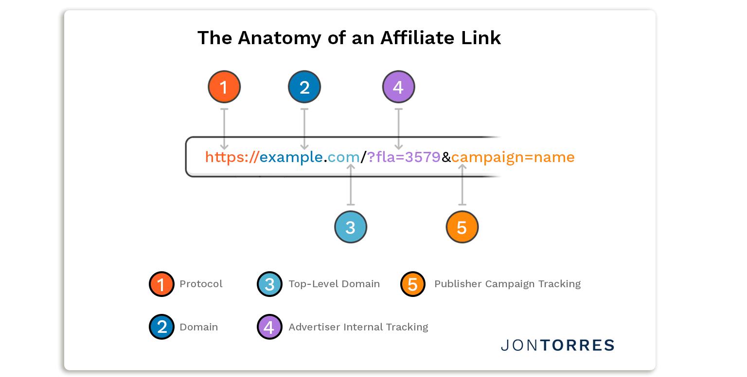 Affiliate Link Anatomy