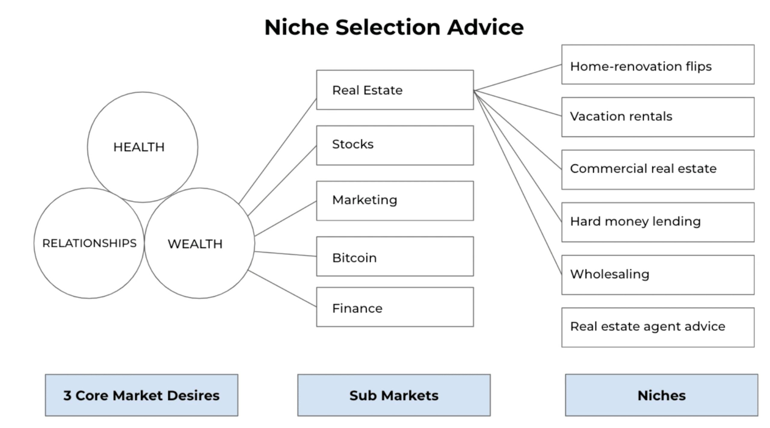 Category Niche