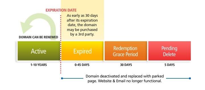 Domain Levels Expiration Flip