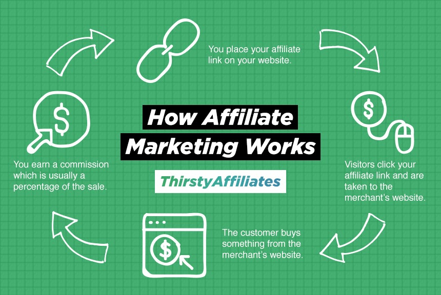 Affiliate Payouts